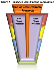 Figure A - Expected Sales Pipeline Composition