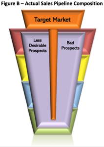 Figure B - Actual Sales Pipeline Composition