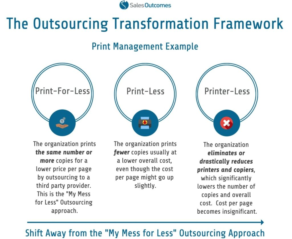The Outsourcing Transformation Framework